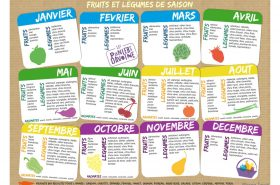 calendrier fruits